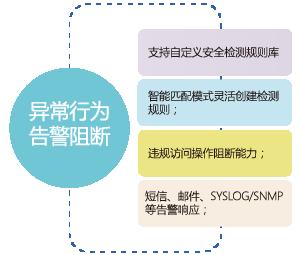 ASEC数据库安全审计系统-03.png