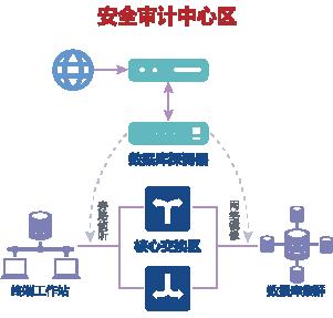 ASEC数据库安全审计系统-04.png