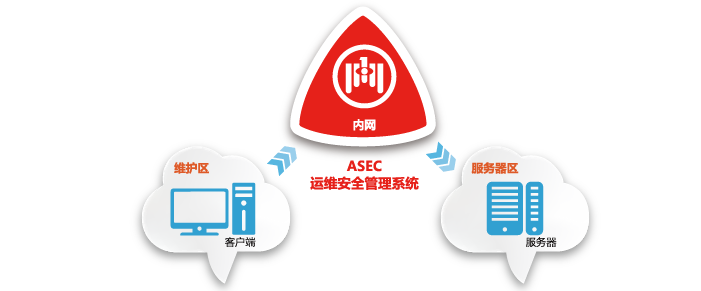 ASEC运维安全管理系统-03.png