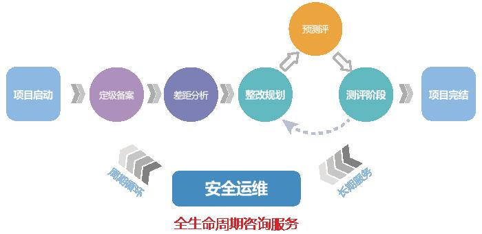 ASEC等级保护咨询服务彩页制作-02-01.png